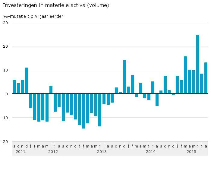 Investeringen-in-materiele-activa-volume-15-10-19
